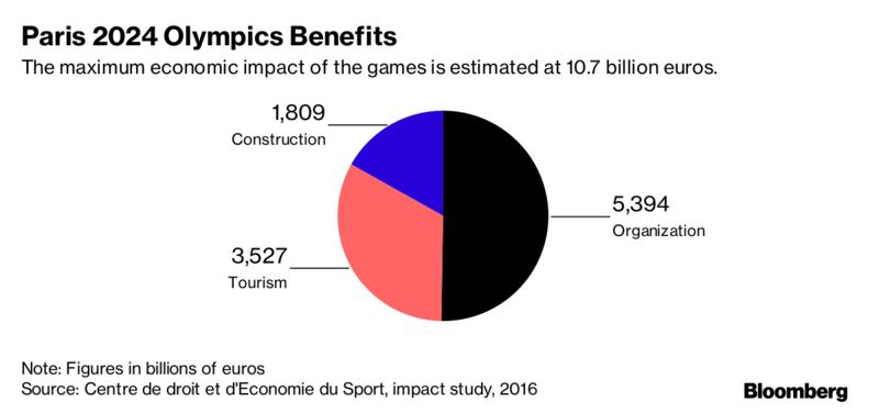 economic impact olympics